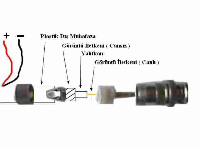 bnc konnektörün yapısı