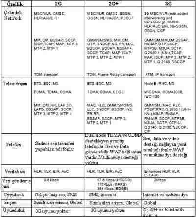 2G ve 3G Mobil Networklerin Karşılaştırılması