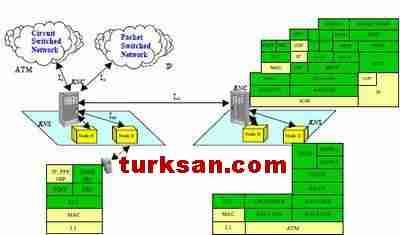 3G kablosuz network protokolu