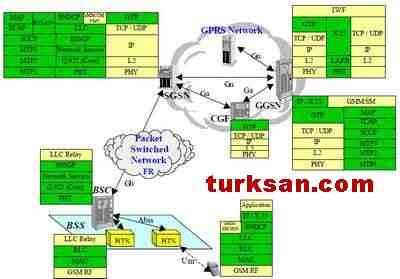 BTS, BSC, SGSN, GGSN ve Mobil Telefon protokolları