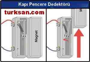 Ev güvenlik İşyeri güvenliği Endüstriyel alarm sistemleri