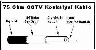 CCTV koaksiyel kablo yapısı