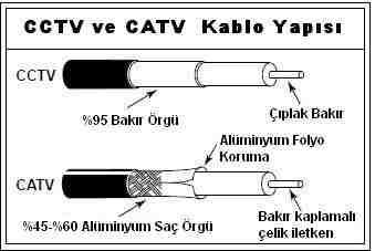 CCTV koaksiyel kablo örgülü ekran