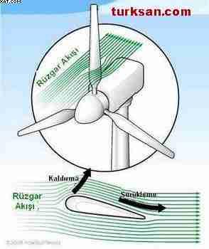 Rüzgar türbin pervanesi teknolojisi