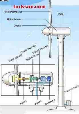 Dünyada en yaygın olarak kullanılan rüzgar santral modeli : yatay rüzgar türbini