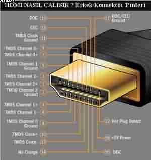 HDMI konnektörler
