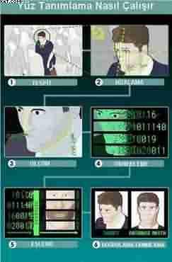 Yüz yazılımı çalışma şeması
