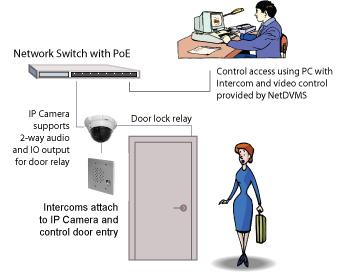 IP kamera Network kameralar