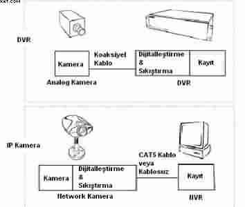 Network kamerası