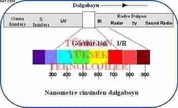 infrared aydınlatma