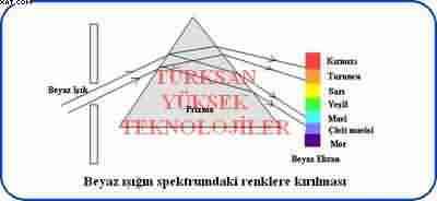 Görülebilir Radyasyon