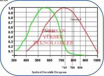Spektral duyarlılık