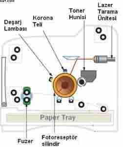 Laser yazıcı diyagramı