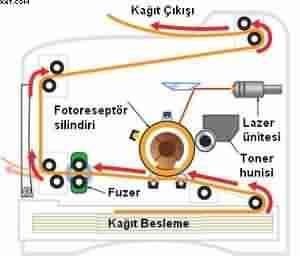 Lazer yazıcı