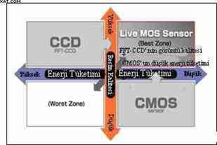 Live MOS Sensor