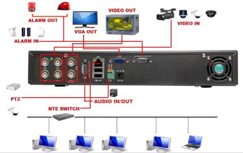Digital kayıt cihazı bağlantı şeması