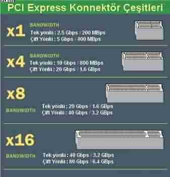Pci Express Konnektör Çeşitleri