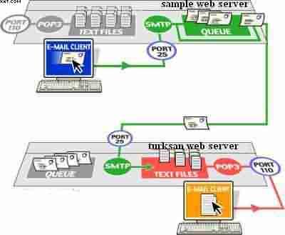 Gerçek E-mail Sistemi