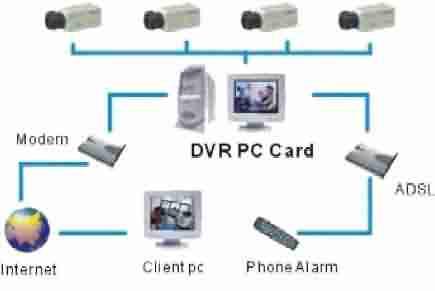 Bilgisayar temelli, dvr kart kullanılan kamera sistemi